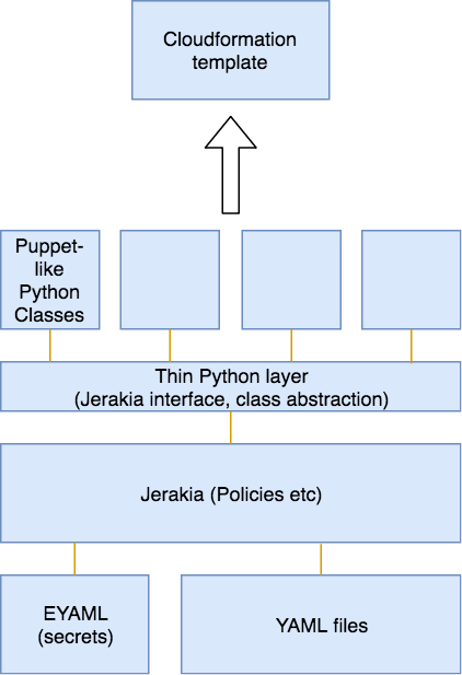 Configuration management with Troposphere and Jerakia | Alex Harvey